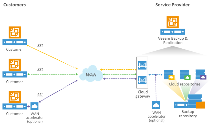 Veeam Cloud Connect schéma